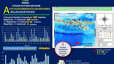 Bulan Agustus Sebanyak 296 Kejadian Gempabumi di Wilayah NTB