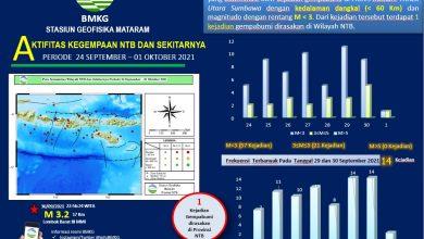Gempabumi di Wilayah NTB Sebanyak 336 Kejadian di Bulan September